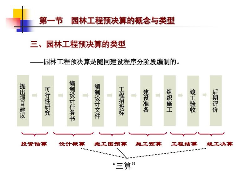 园林工程概预决算培训课件(48页)_2