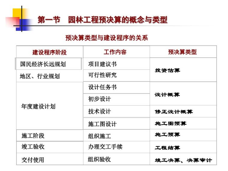 园林工程概预决算培训课件(48页)_7