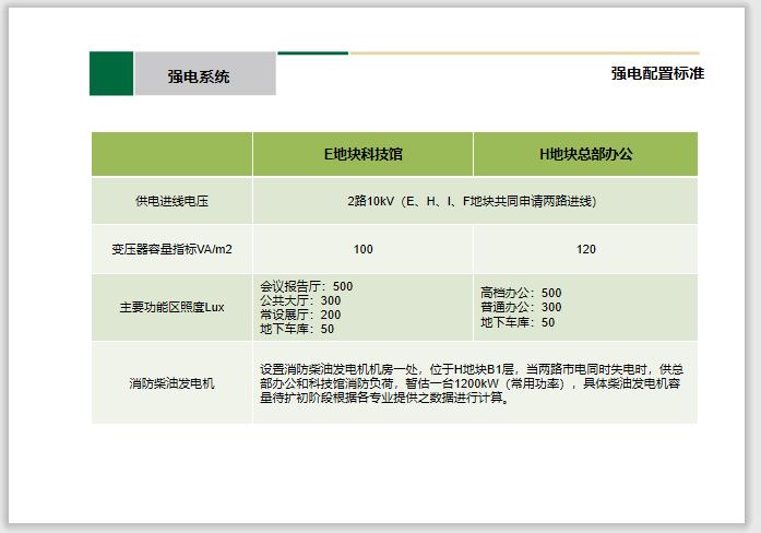中建_机电专业方案设计PPT汇报文件-中建_知名办公及科技馆机电设计汇报方案_7