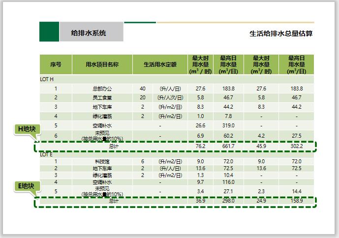 中建_机电专业方案设计PPT汇报文件-中建_知名办公及科技馆机电设计汇报方案_6