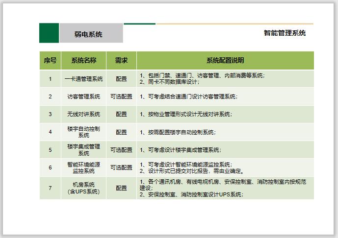 中建_机电专业方案设计PPT汇报文件-中建_知名办公及科技馆机电设计汇报方案_12