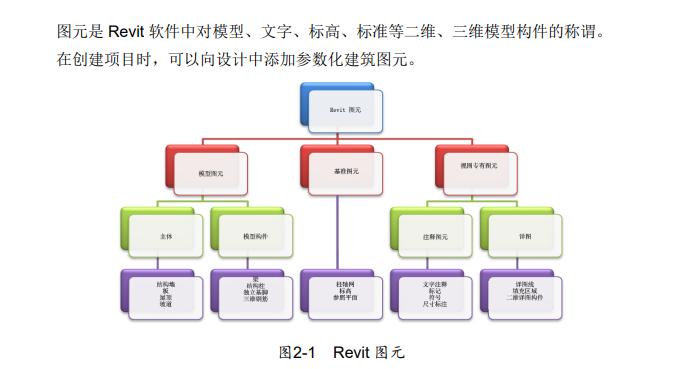 知名地产_全专业BIM建模规范(106页)_2