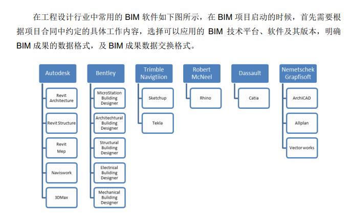 知名地产_全专业BIM建模规范(106页)_5