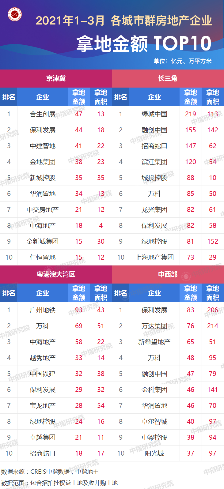 2021年1-3月全国房地产企业拿地排行榜_5