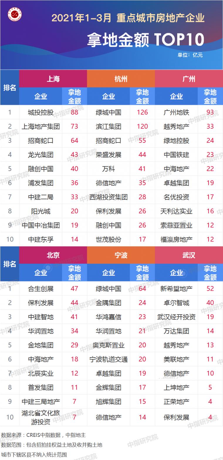 2021年1-3月全国房地产企业拿地排行榜_6
