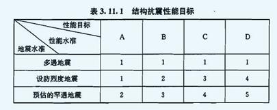 中大震抗震性能设计简介(等效弹性)_3