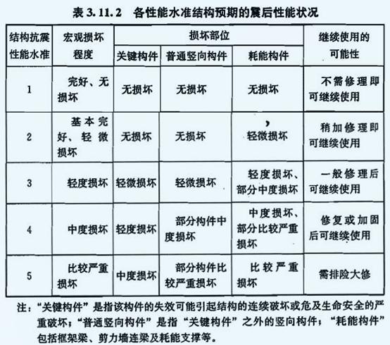 中大震抗震性能设计简介(等效弹性)_4