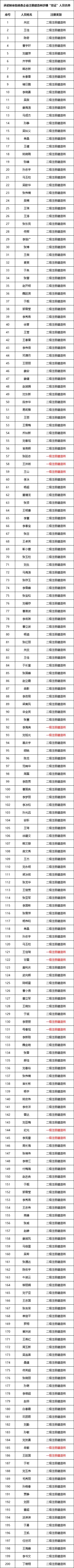 发现506人涉嫌挂证!超八成是注册建造师_3