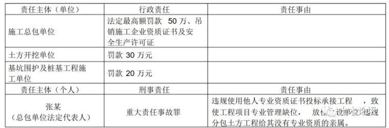 发现506人涉嫌挂证!超八成是注册建造师_8