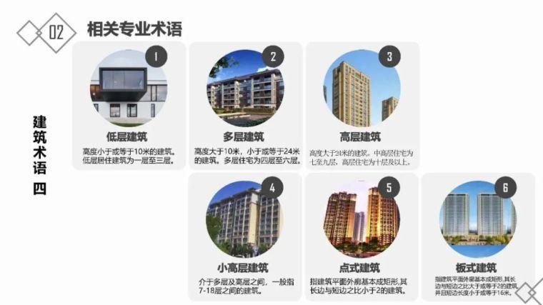 房地产基础知识及开发流程_13