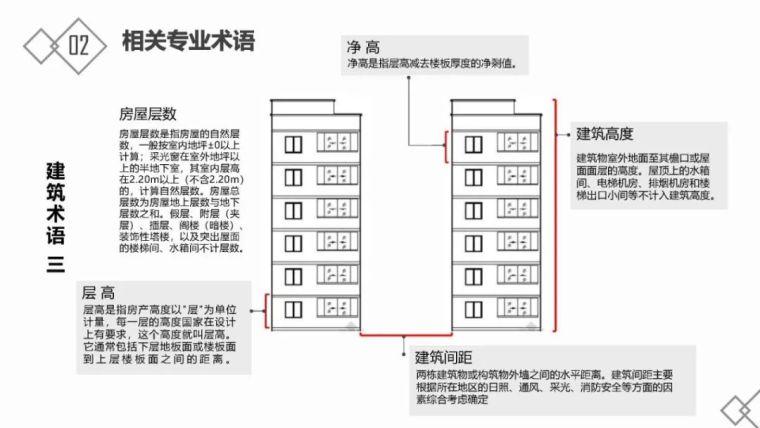 房地产基础知识及开发流程_12
