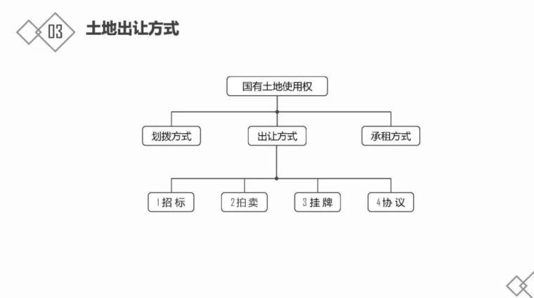 房地产基础知识及开发流程_16