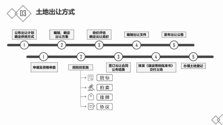 房地产基础知识及开发流程_17