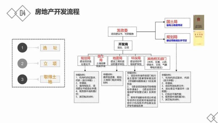 房地产基础知识及开发流程_28