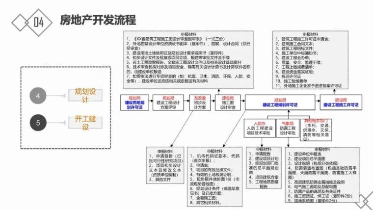 房地产基础知识及开发流程_30