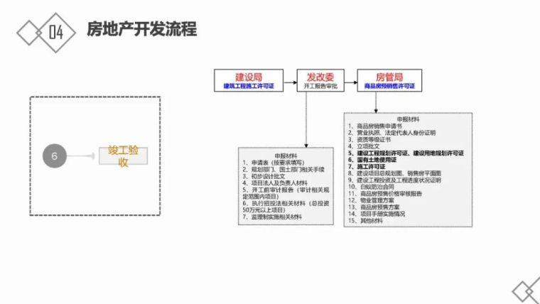 房地产基础知识及开发流程_32