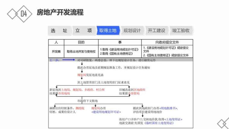 房地产基础知识及开发流程_35