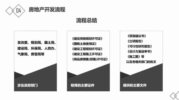 房地产基础知识及开发流程_41