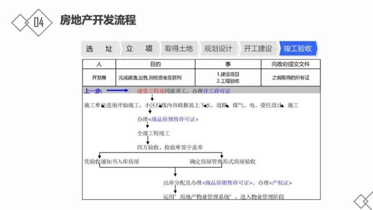 房地产基础知识及开发流程_40