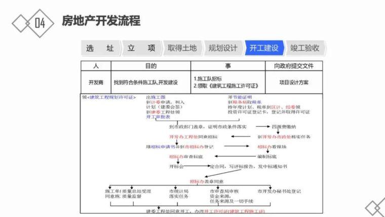 房地产基础知识及开发流程_39