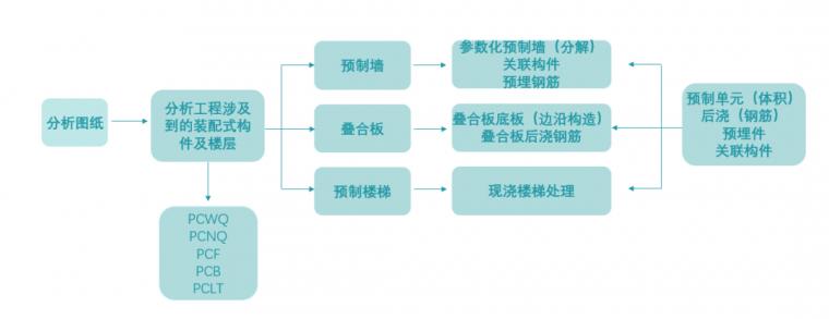 一个案例告诉你,装配式构件到底要怎么算~_1