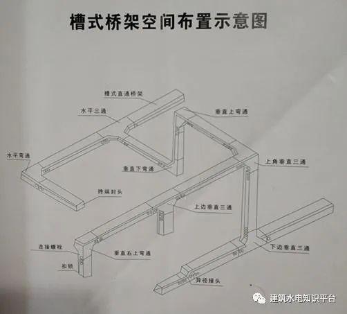 [施工必懂]带你认识桥架规格型号_2