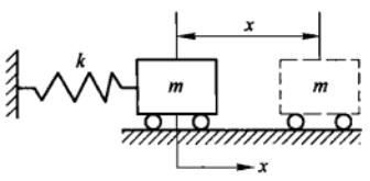 计算单自由度振动系统固有频率的3种方法_5