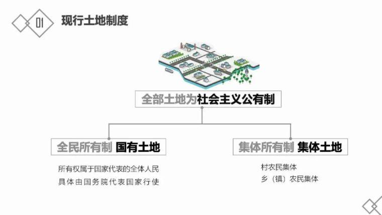 房地产基础知识及开发流程_5