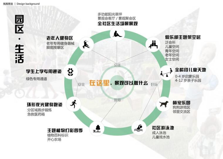 [四川]品质生活+活力社区园区景观方案设计_5