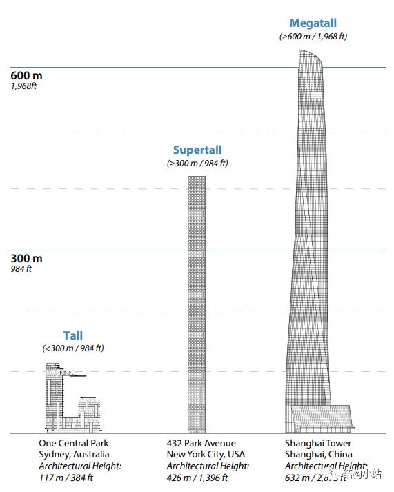 超高层建筑的结构体系(一)_1
