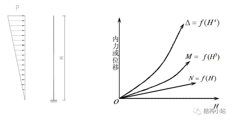 超高层建筑的结构体系(一)_4