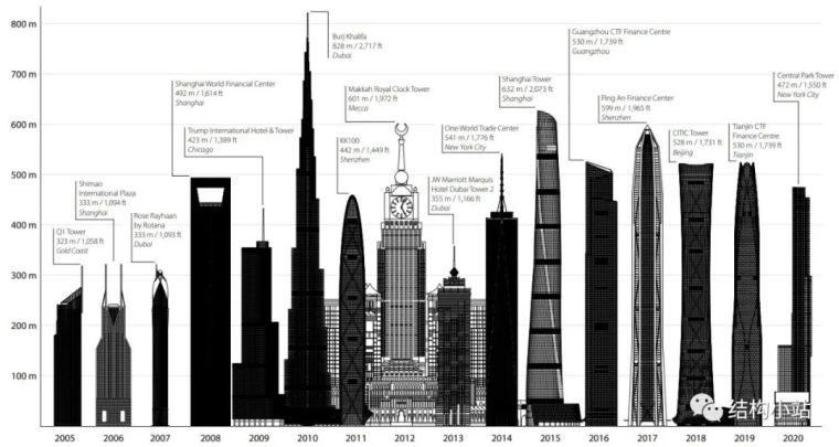 超高层建筑的结构体系(一)_3