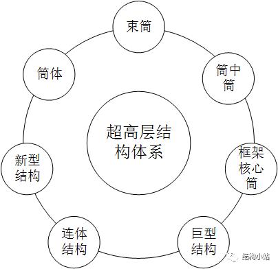 超高层建筑的结构体系(一)_6