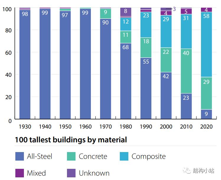 超高层建筑的结构体系(一)_5