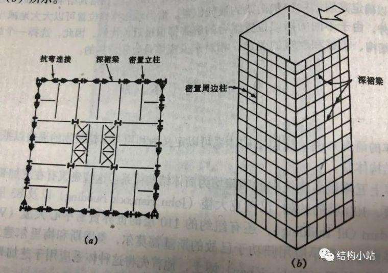 超高层建筑的结构体系(一)_8