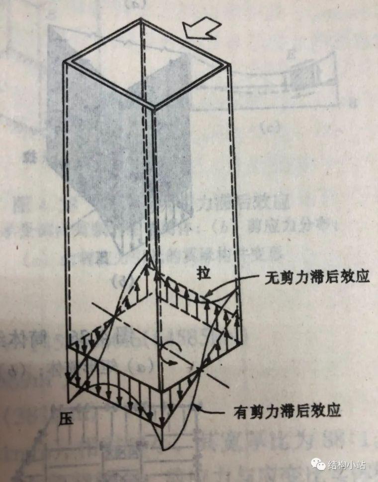 超高层建筑的结构体系(一)_9