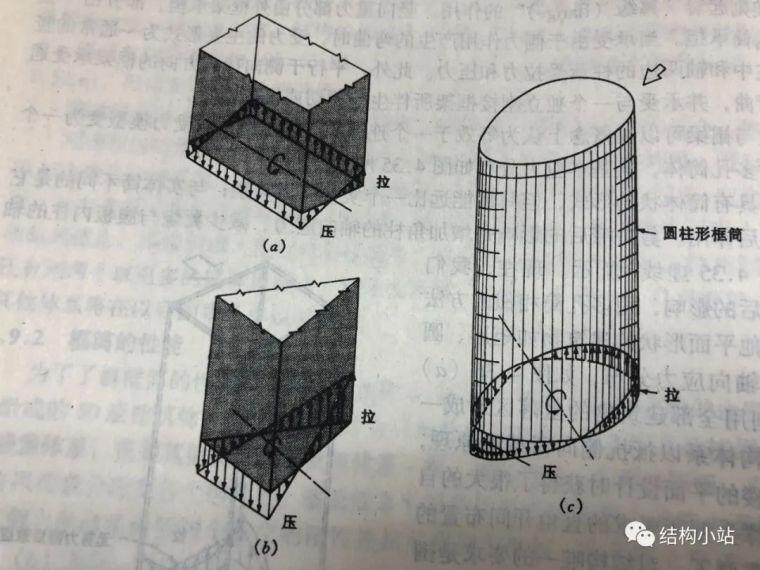 超高层建筑的结构体系(一)_10
