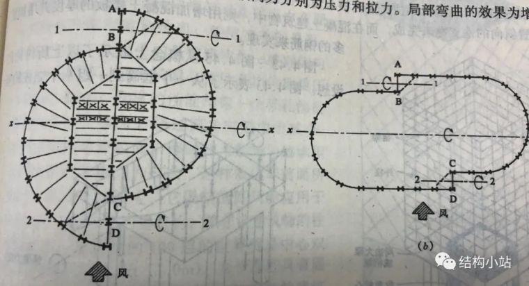 超高层建筑的结构体系(一)_12