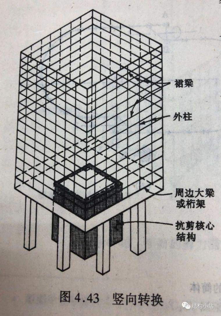 超高层建筑的结构体系(一)_14