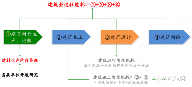 住建部《绿色建造技术导则》印发-BIM是基础_1