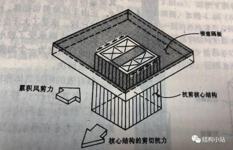 超高层建筑的结构体系(一)_15