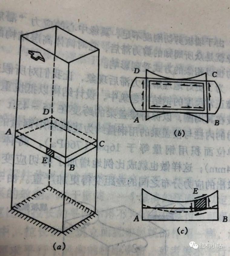 超高层建筑的结构体系(一)_17