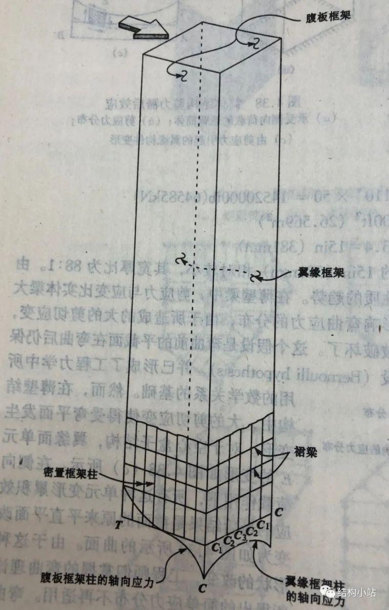 超高层建筑的结构体系(一)_18