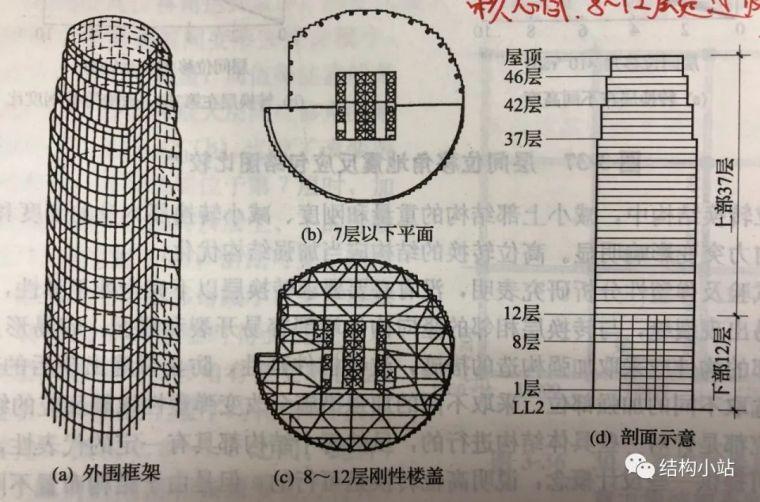 超高层建筑的结构体系(一)_24
