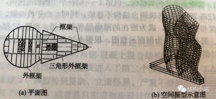 超高层建筑的结构体系(一)_29