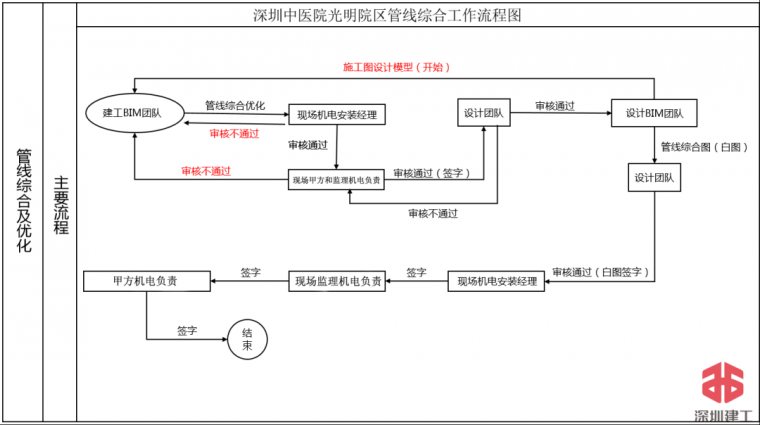 深圳中医院一期机电施工BIM技术应用总结_8