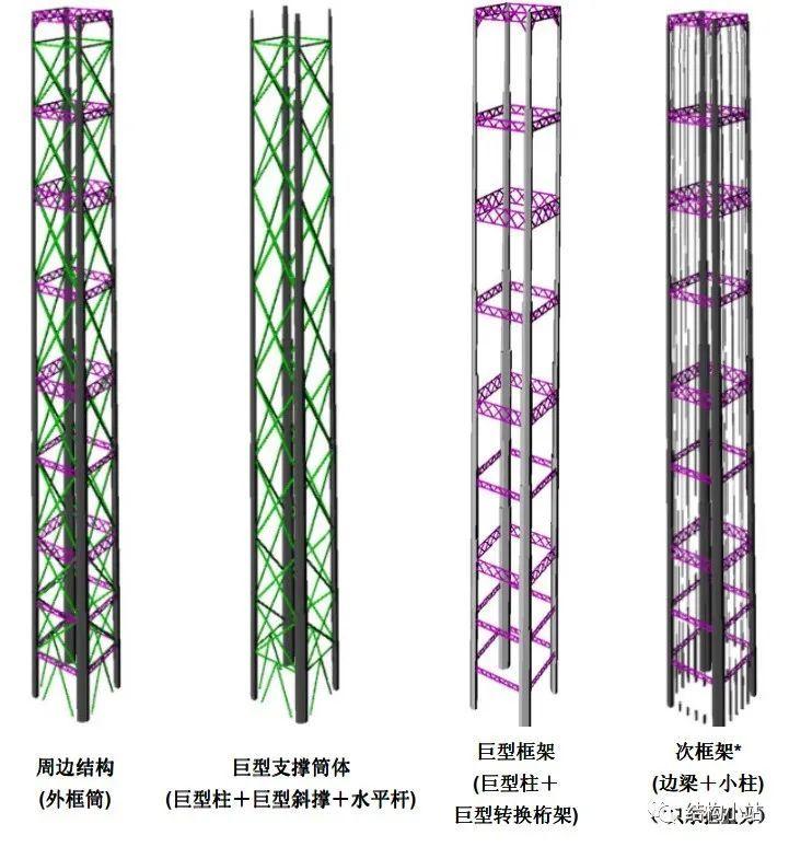 超高层建筑的结构体系(一)_53