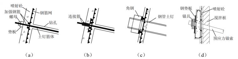 基坑围护结构之一土钉墙设计_7