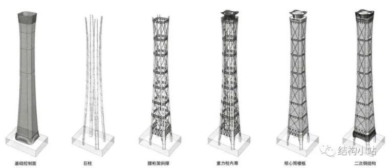 超高层建筑的结构体系(一)_60