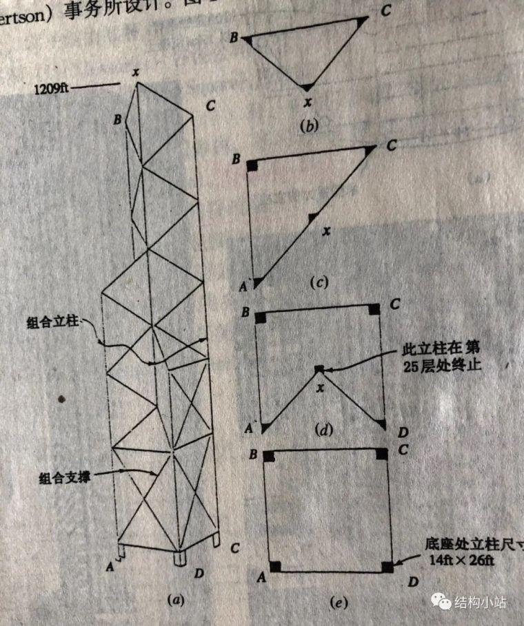 超高层建筑的结构体系(一)_71